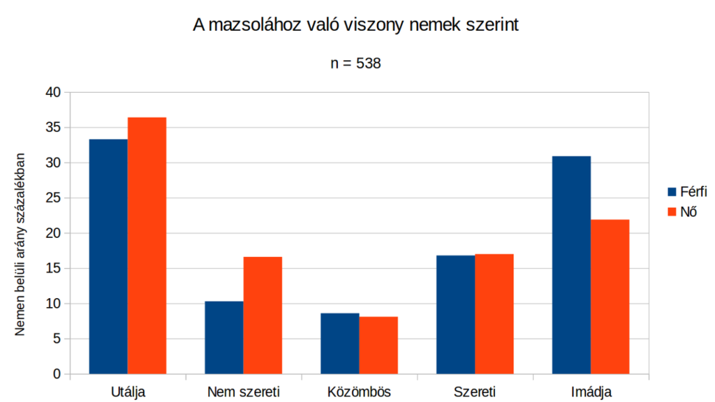 a5cd991e9c A férfiak 31:22 százalék arányban tudják maguk mögött a nőket, ha a mazsola  iránti rajongásról van szó.